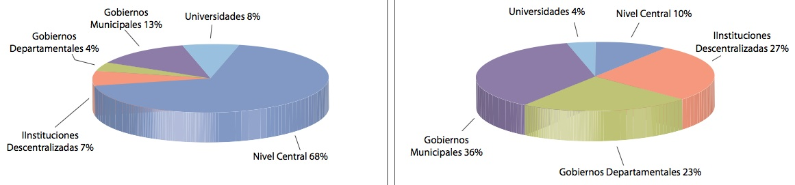 Bolivian Government Expenditures And Investment Priorities