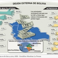 Bolivian debt is over four billion dollars and rising...