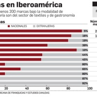 In Bolivia, only 8% of some 200 brands are domestic