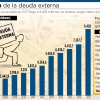 Dangerous growth of external debt [... evo's legacy!]