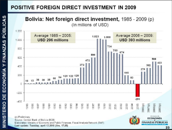 Foreign Investment In Bolivia After Evo S 14 Years Of Absolute Control Bolivian Thoughts In An Emerging World