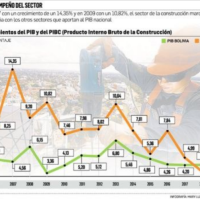 Construction sector registers its lowest growth in 13 years