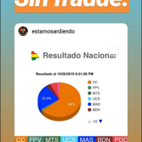 evo lost and Mesa won! Let's stop the fraud! - evo perdió y Mesa ganó! Paremos el fraude!