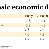 Business deficit originated in 14 years - Déficit empresarial originado en 14 años